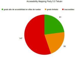 diagrama-resultados