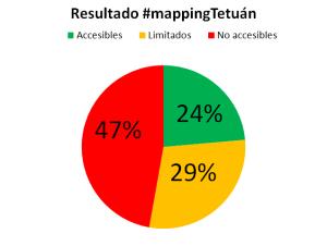 resultados-mapping-party-6